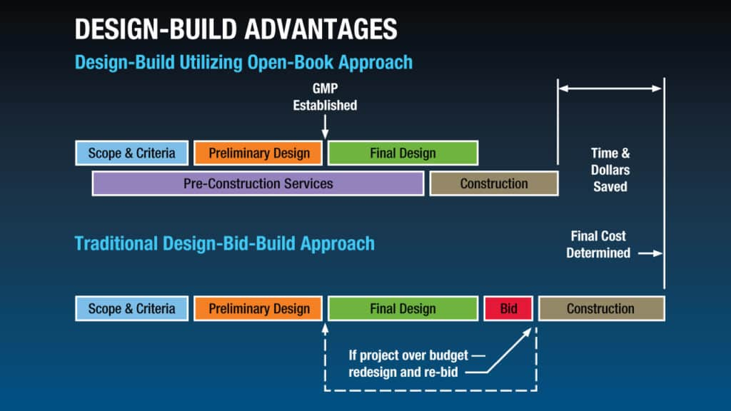 design build advantages graph